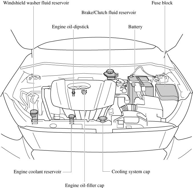 Mazda 3 Engine Fuse Box