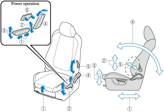 2021 Mazda Cx 5 Owner S Manual Usa, How To Fix A Stuck Manual Car Seat
